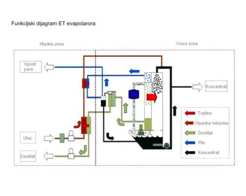 DOMES-filtriranje-emulzije-200